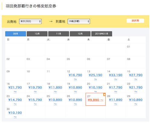 出発1ヶ月以内の時期でも格安航空券が見つかりやすい!